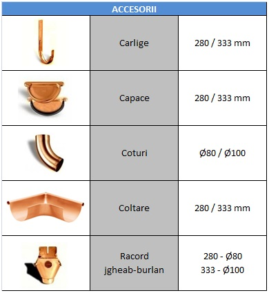 accesorii sistem de colectare cupru Cupru natural